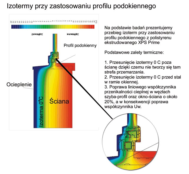 Ciepły parapet izoterma